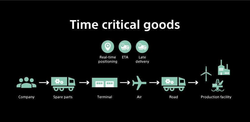 Visilion time critical goods